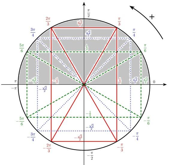 Fonctions Trigonometriques Cosmologie Univers Et Physique